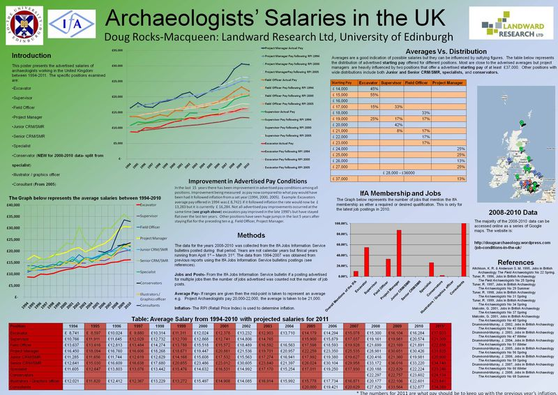 Archaeologists Salaries in the UK